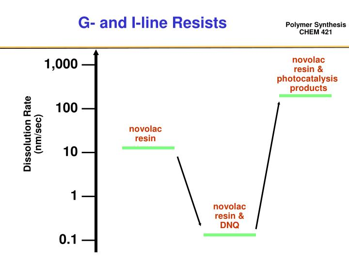 G- and I-line Resists
