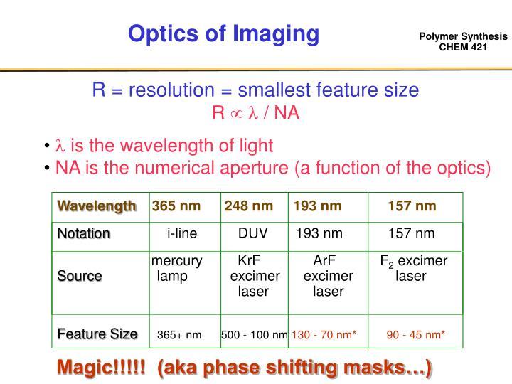 Optics of Imaging