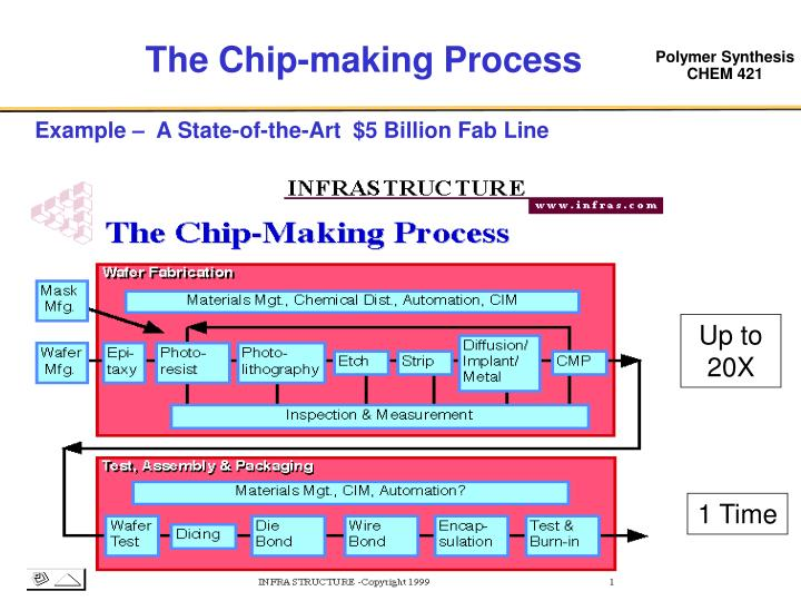 The Chip-making Process