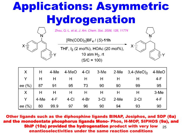 Applications: Asymmetric Hydrogenation