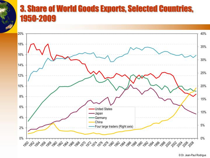 3. Share of World Goods Exports, Selected Countries, 1950-2009