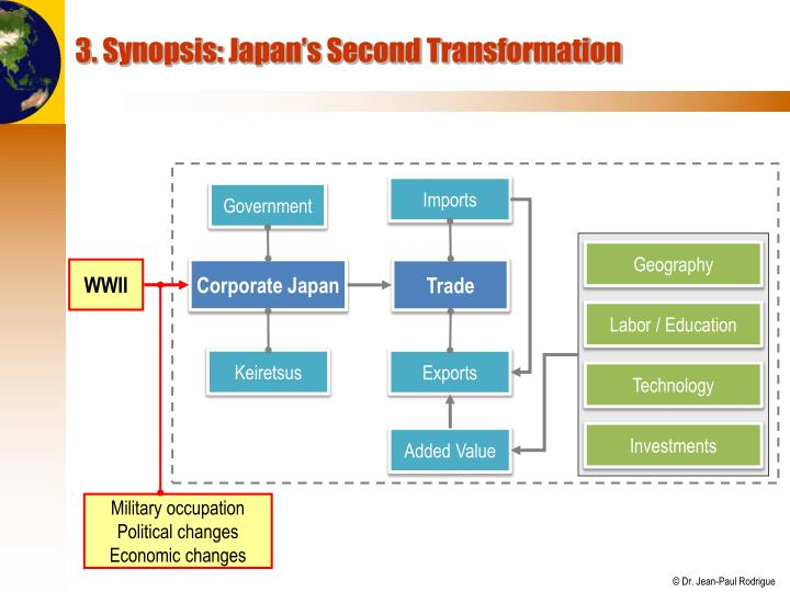 3. Synopsis: Japan's Second Transformation
