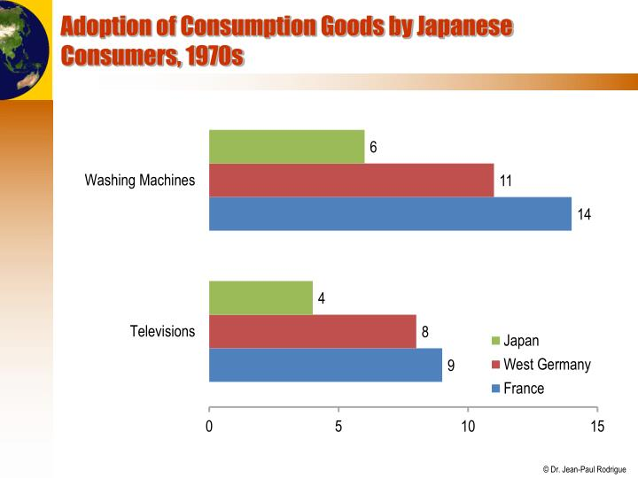 Adoption of Consumption Goods by Japanese Consumers, 1970s