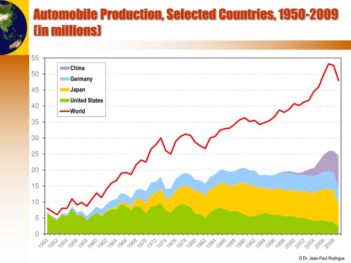 Automobile Production, Selected Countries, 1950-2009 (in millions)