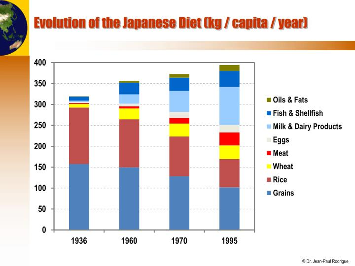 Evolution of the Japanese Diet (kg / capita / year)