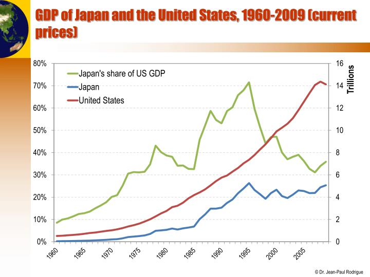 GDP of Japan and the United States, 1960-2009 (current prices)