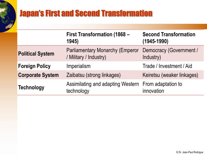 Japan's First and Second Transformation