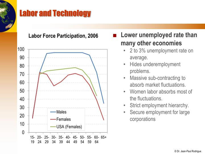 Labor and Technology