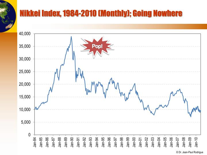 Nikkei Index, 1984-2010 (Monthly); Going Nowhere