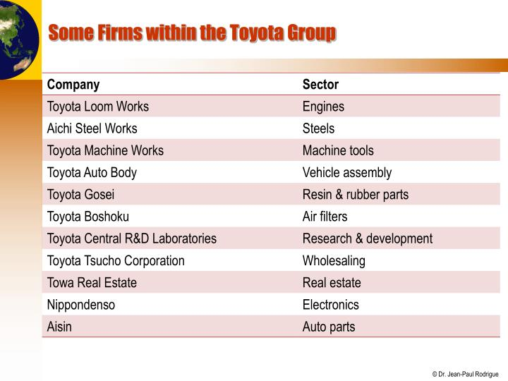 Some Firms within the Toyota Group