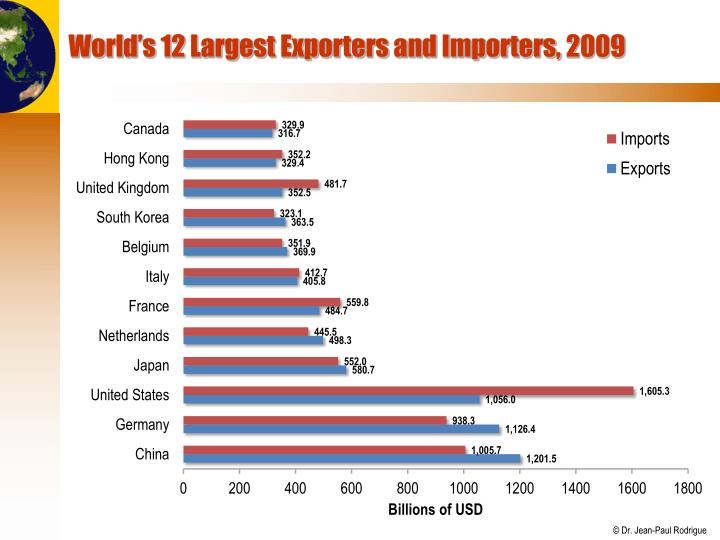 World's 12 Largest Exporters and Importers,