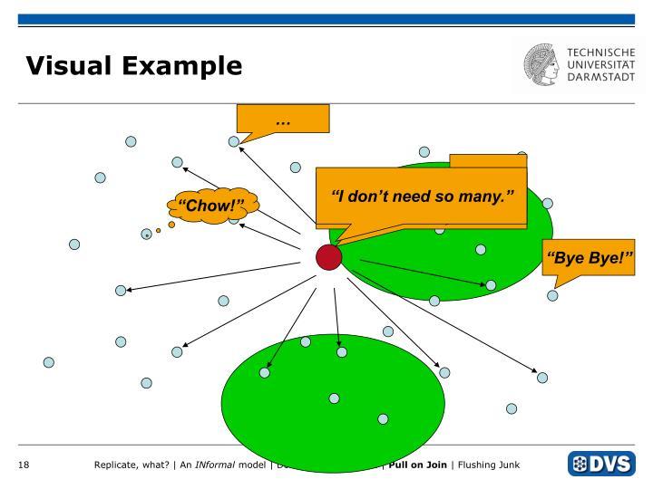 Visual Example