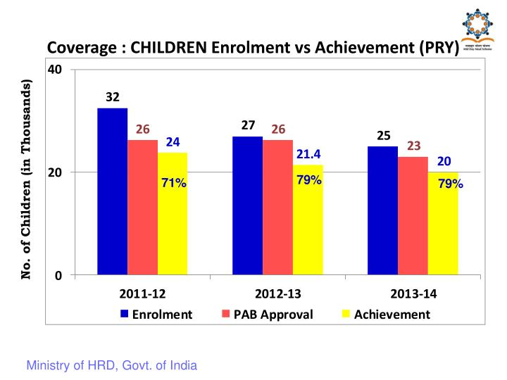 Coverage : CHILDREN Enrolment vs Achievement (PRY)