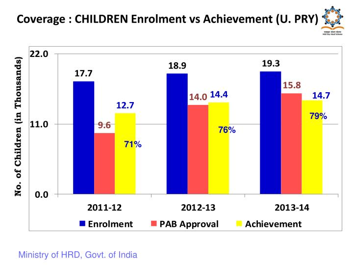 Coverage : CHILDREN Enrolment vs Achievement (U. PRY)