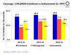 coverage children enrolment vs achievement u pry