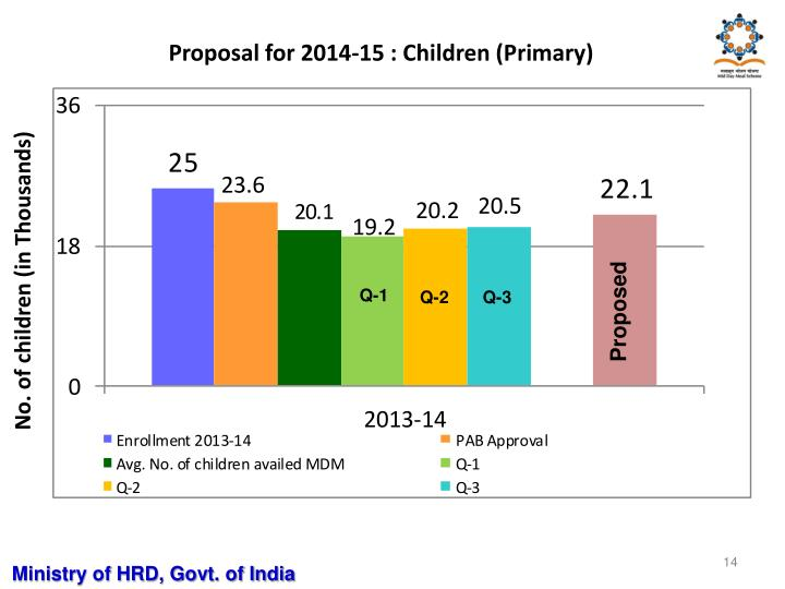 Proposal for 2014-15 : Children (Primary)