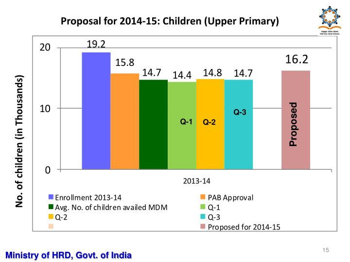 Proposal for 2014-15: Children (Upper Primary)