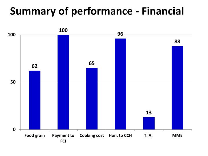 Summary of performance - Financial