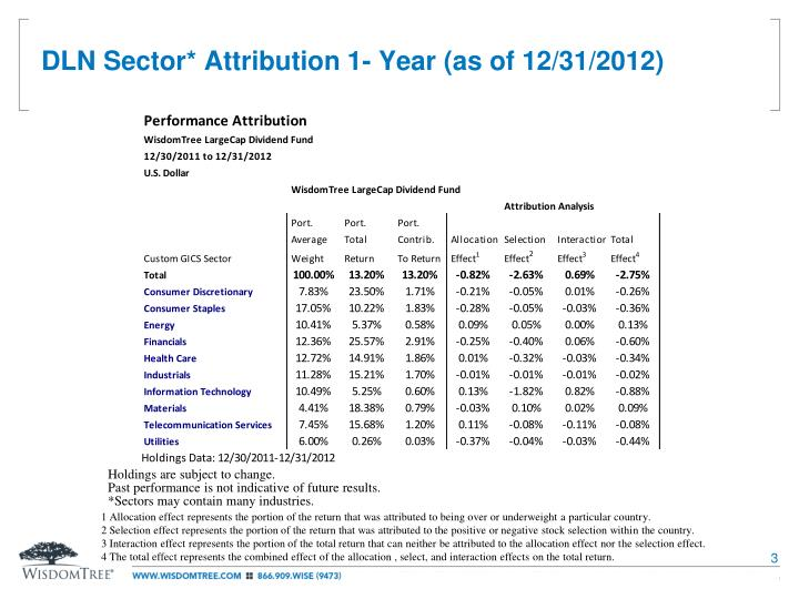 DLN Sector* Attribution 1- Year (as of 12/31/2012)