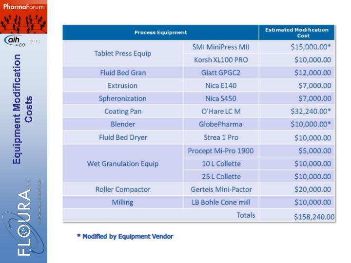 Equipment Modification Costs