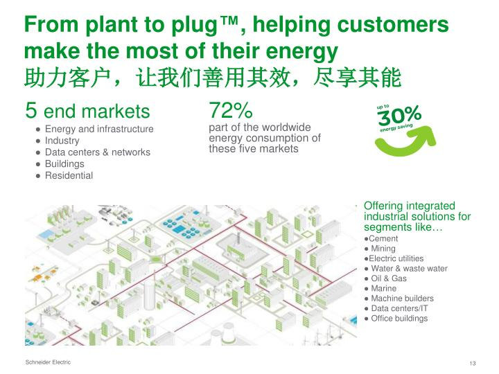 From plant to plug