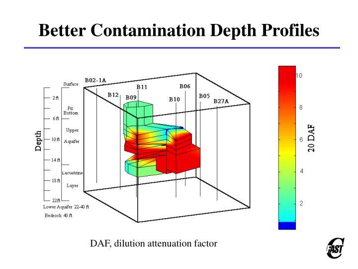 Better Contamination Depth Profiles