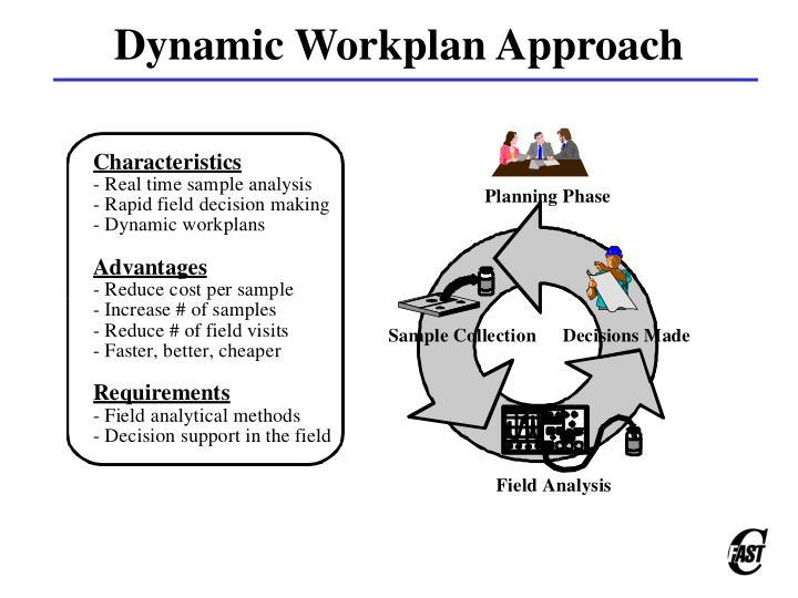 Dynamic Workplan Approach