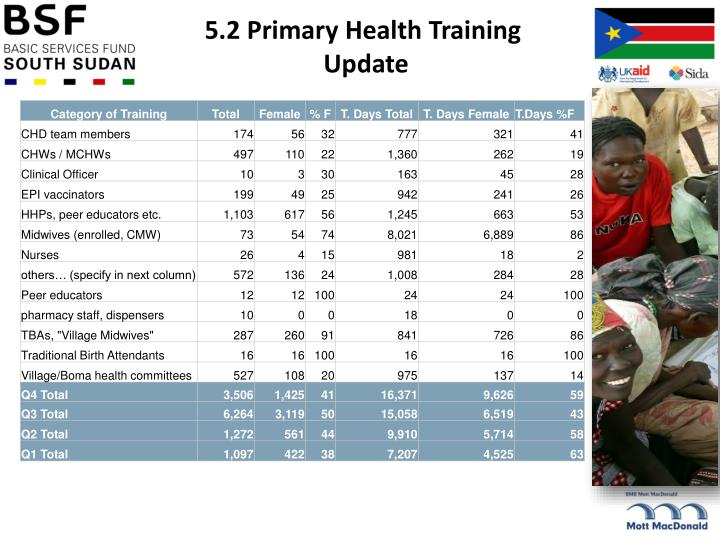 5.2 Primary Health Training