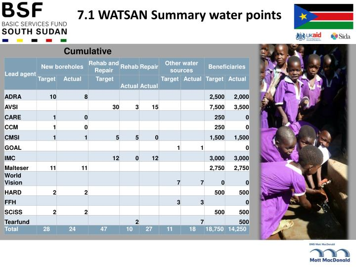 7.1 WATSAN Summary water points