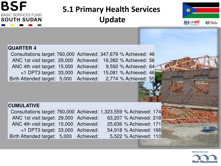 5.1 Primary Health Services