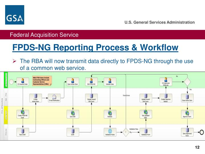 FPDS-NG Reporting Process & Workflow