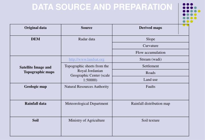 DATA SOURCE AND PREPARATION