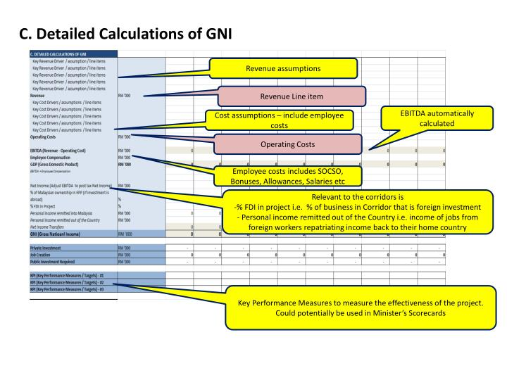 C. Detailed Calculations of GNI