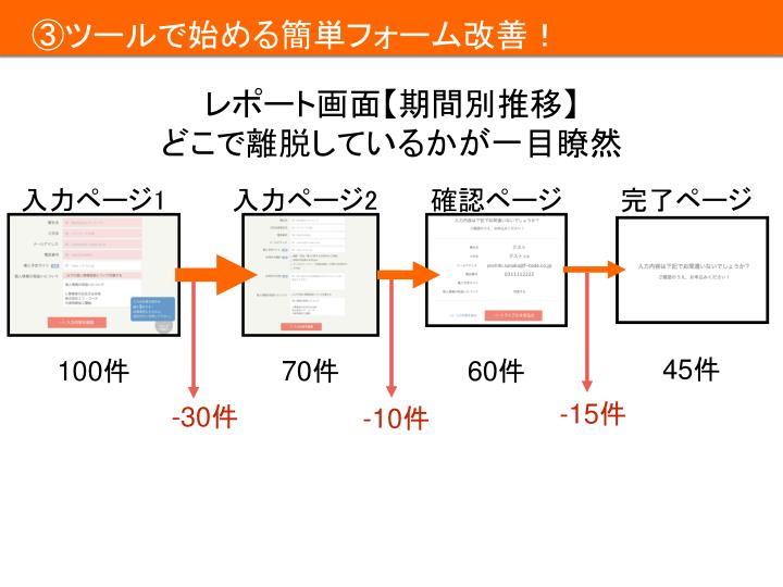 レポート画面【期間別推移