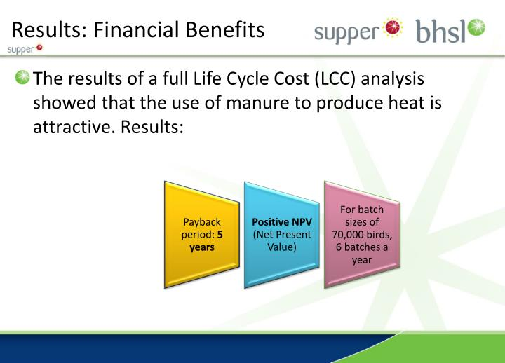 Results: Financial Benefits