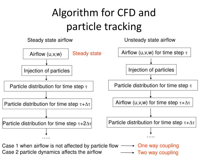 Algorithm for CFD and