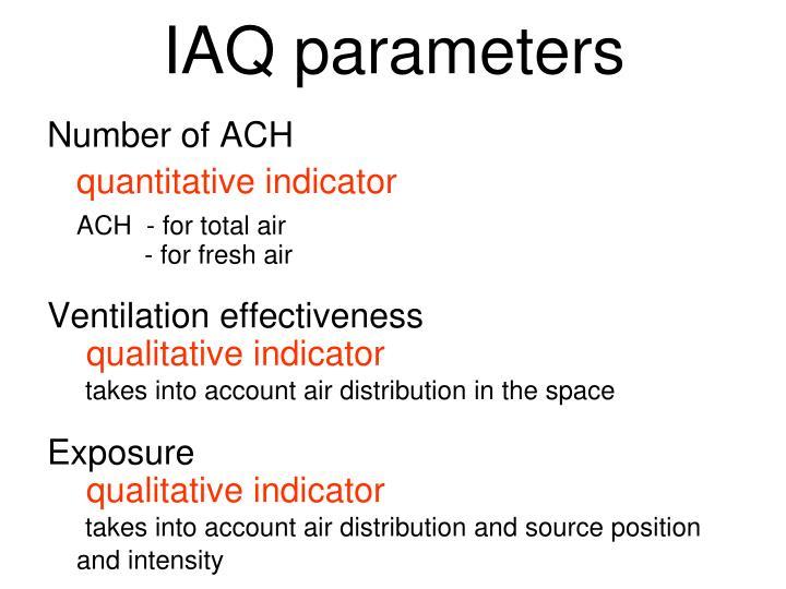 IAQ parameters