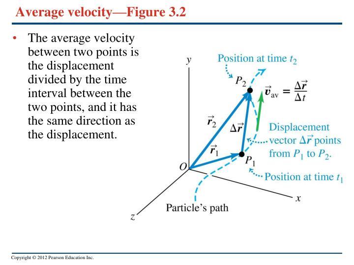 Average velocity—Figure 3.2