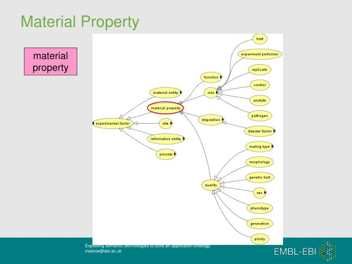 Material Property