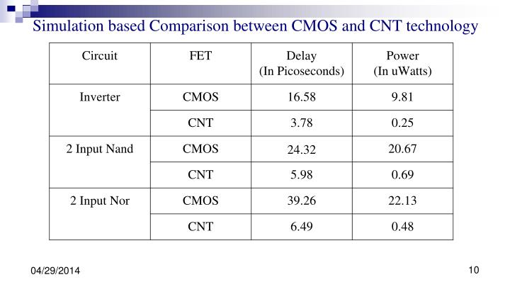 Simulation based Comparison