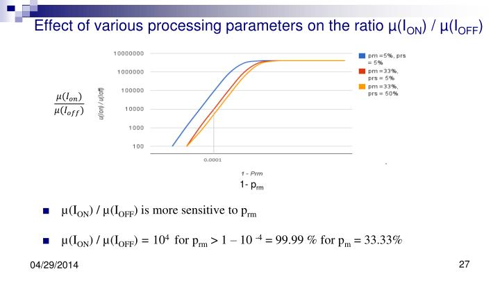 Effect of various processing parameters on the ratio µ(I