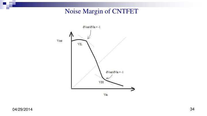 Noise Margin of CNTFET
