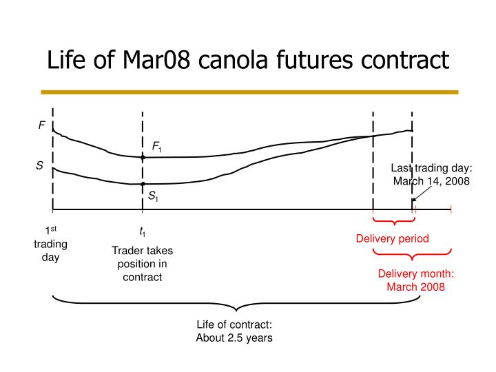 Life of Mar08 canola futures contract