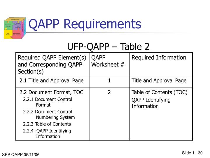 QAPP Requirements