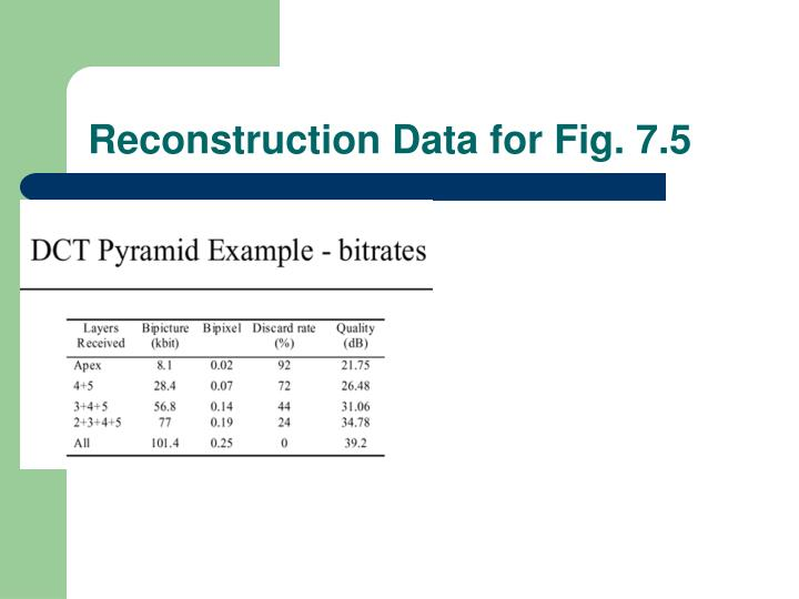 Reconstruction Data for Fig. 7.5
