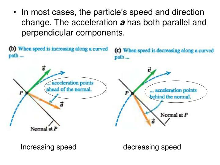 In most cases, the particle's speed and direction change. The acceleration