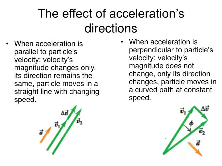 The effect of acceleration's directions