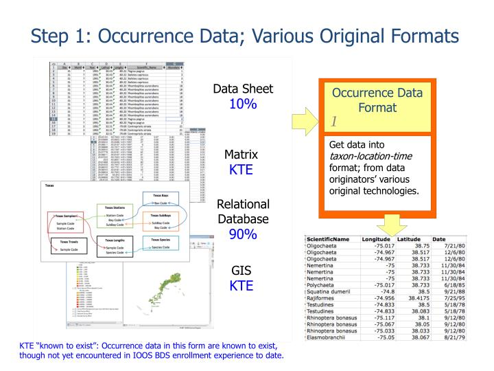 Step 1: Occurrence Data; Various Original Formats