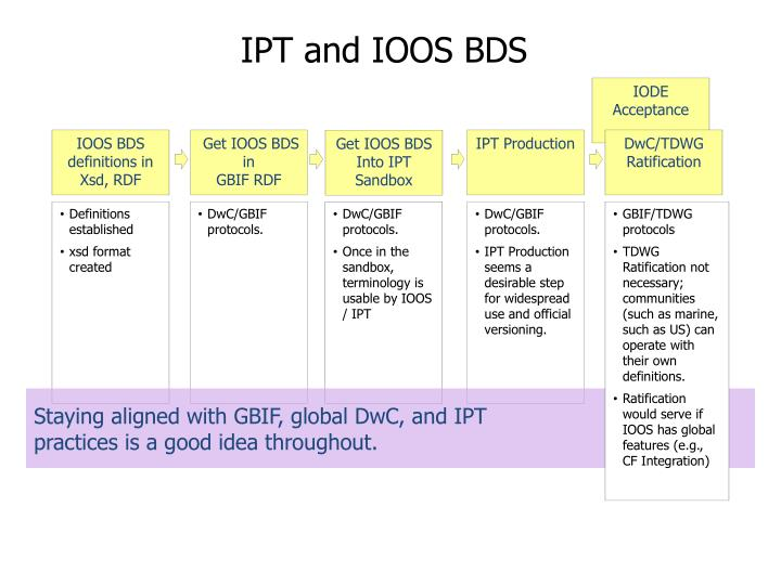 IPT and IOOS BDS