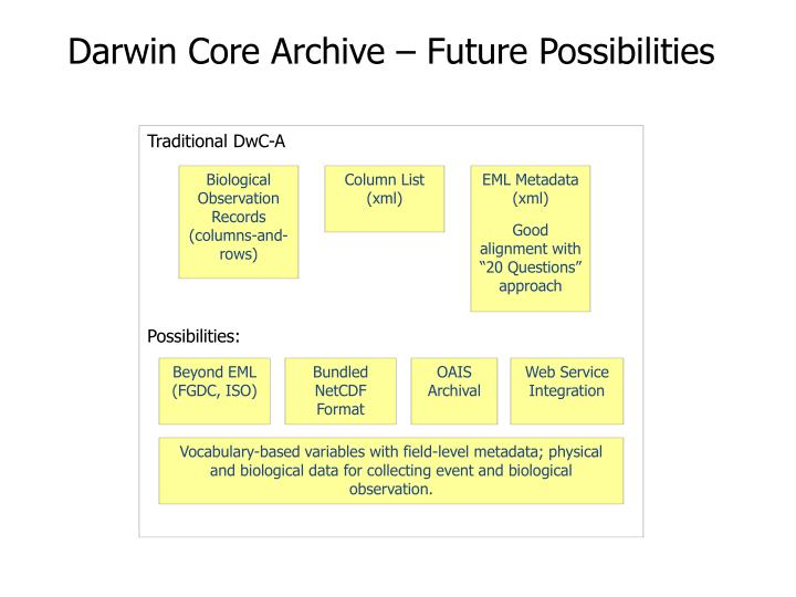 Darwin Core Archive – Future Possibilities
